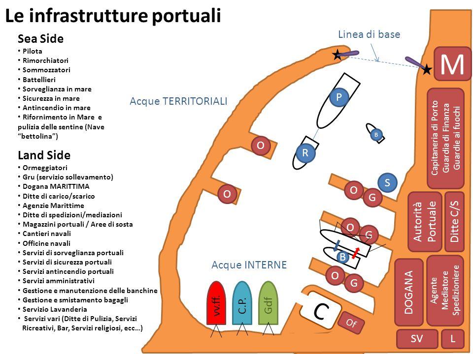 M C Le infrastrutture portuali Sea Side Land Side Linea di base P