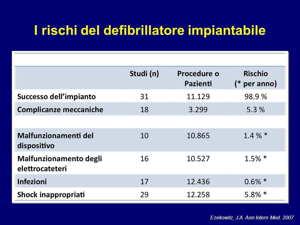 I rischi del defibrillatore impiantabile