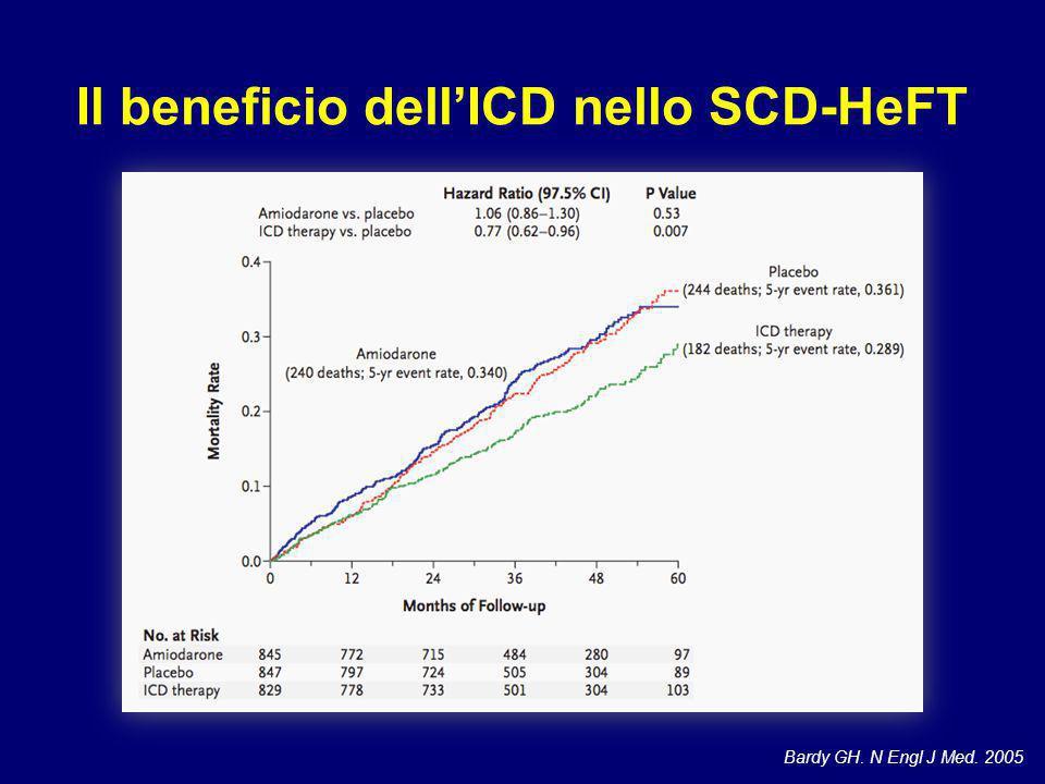 Il beneficio dell'ICD nello SCD-HeFT