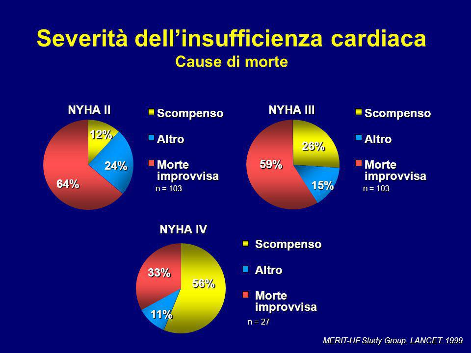 Severità dell'insufficienza cardiaca Cause di morte