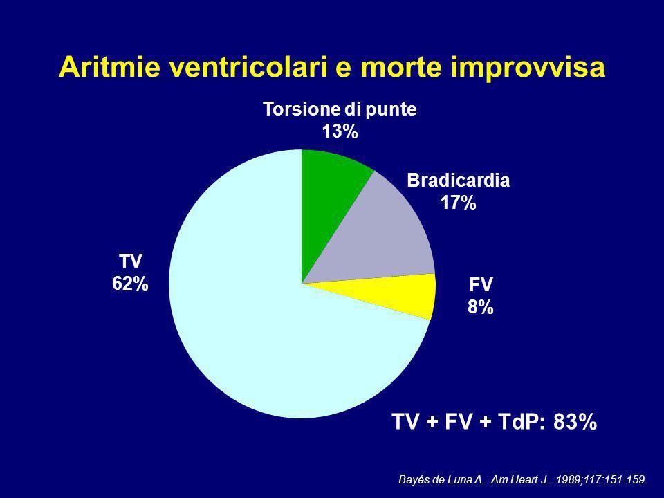 Aritmie ventricolari e morte improvvisa