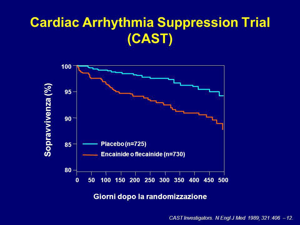 Cardiac Arrhythmia Suppression Trial (CAST)
