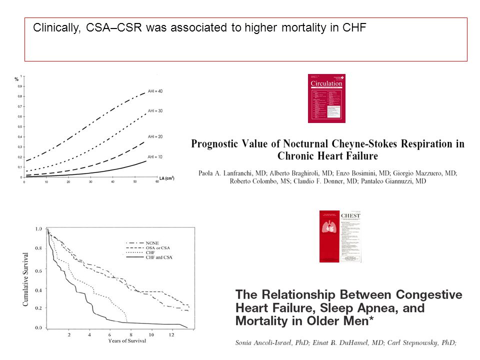 Clinically, CSA–CSR was associated to higher mortality in CHF