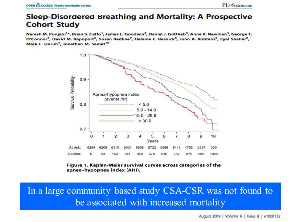 In a large community based study CSA-CSR was not found to be associated with increased mortality