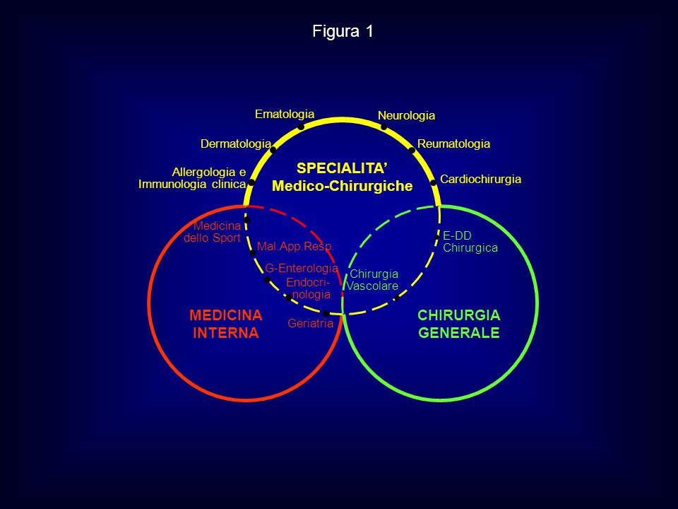Figura 1 MEDICINA INTERNA CHIRURGIA GENERALE SPECIALITA'