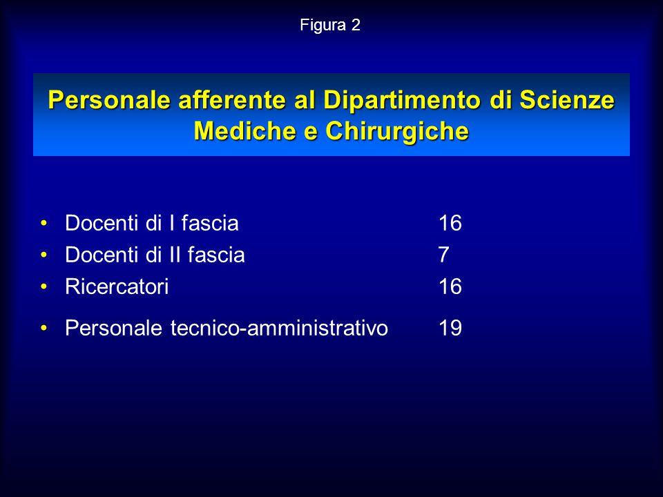 Personale afferente al Dipartimento di Scienze Mediche e Chirurgiche