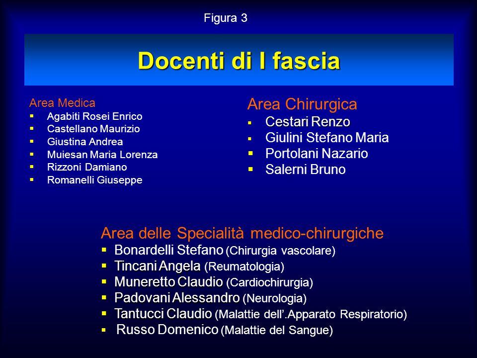 Docenti di I fascia Area Chirurgica