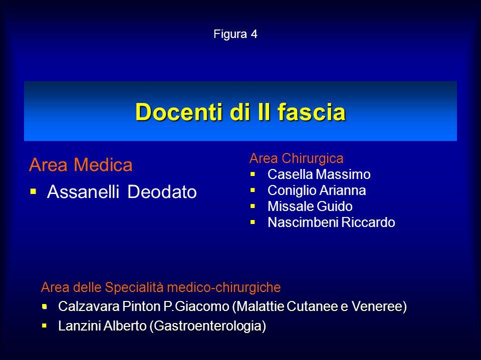 Docenti di II fascia Area Medica Assanelli Deodato Area Chirurgica