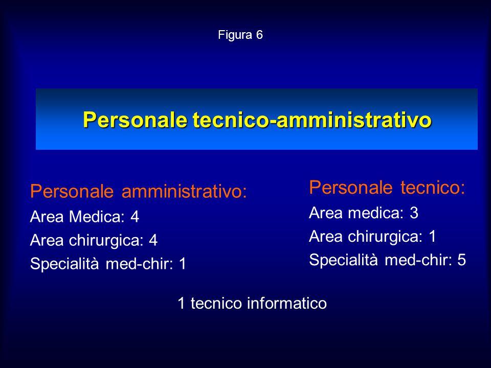 Personale tecnico-amministrativo