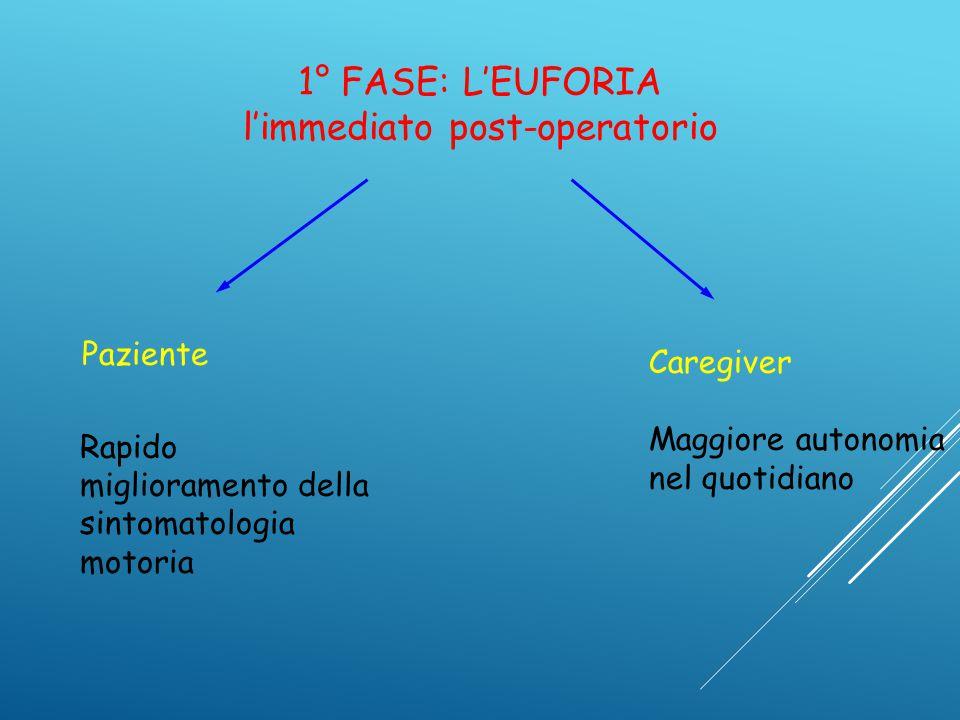 1° FASE: L'EUFORIA l'immediato post-operatorio