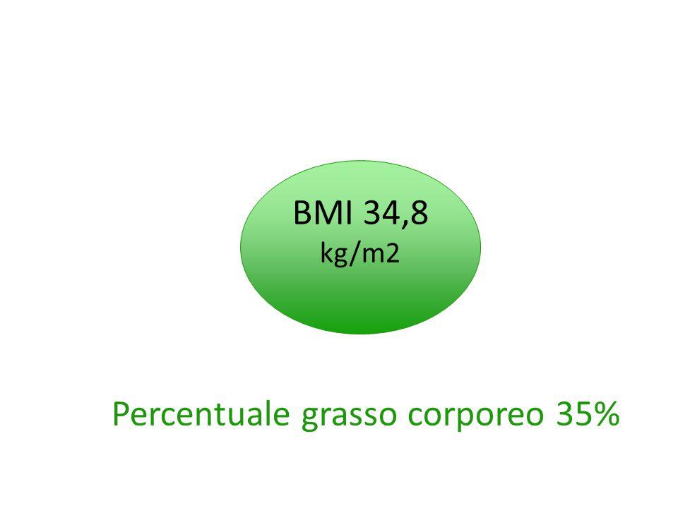 Percentuale grasso corporeo 35%