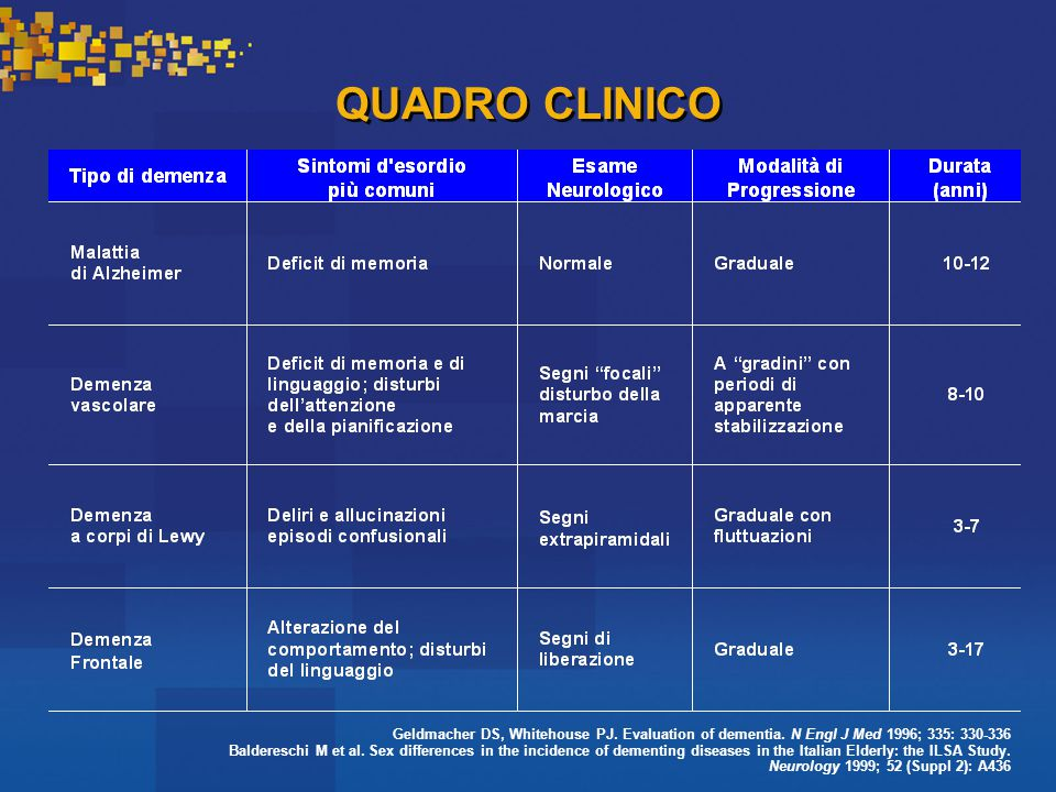 QUADRO CLINICO Geldmacher DS, Whitehouse PJ. Evaluation of dementia. N Engl J Med 1996; 335: 330-336.