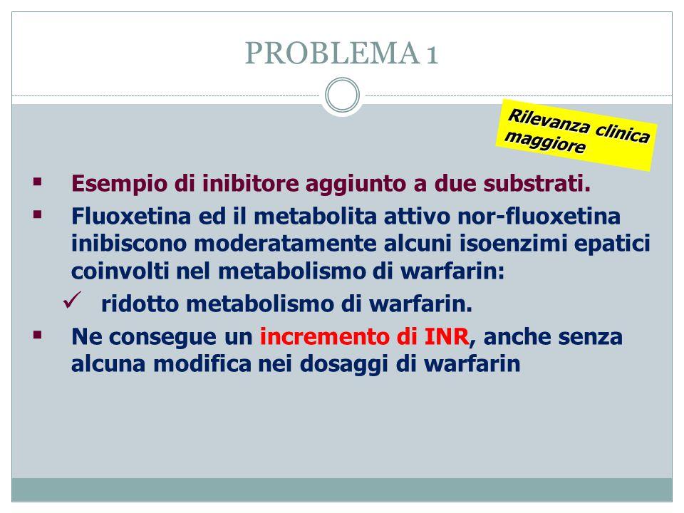 PROBLEMA 1 Esempio di inibitore aggiunto a due substrati.