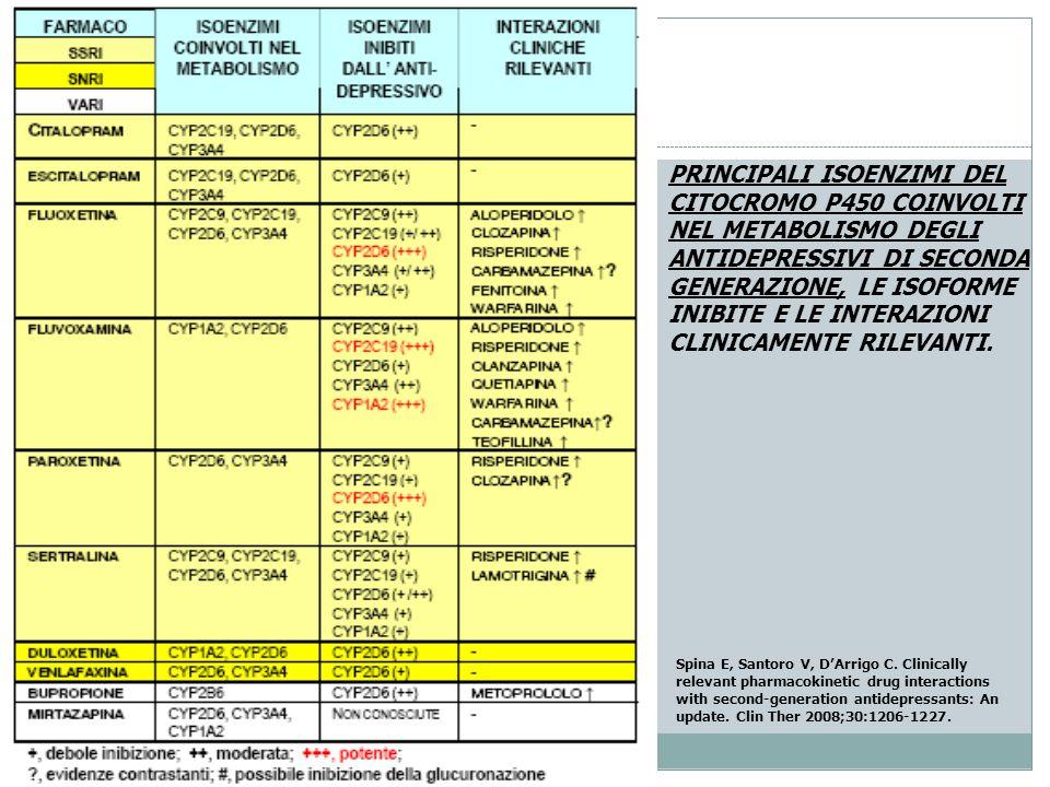 PRINCIPALI ISOENZIMI DEL CITOCROMO P450 COINVOLTI NEL METABOLISMO DEGLI ANTIDEPRESSIVI DI SECONDA GENERAZIONE, LE ISOFORME INIBITE E LE INTERAZIONI CLINICAMENTE RILEVANTI.