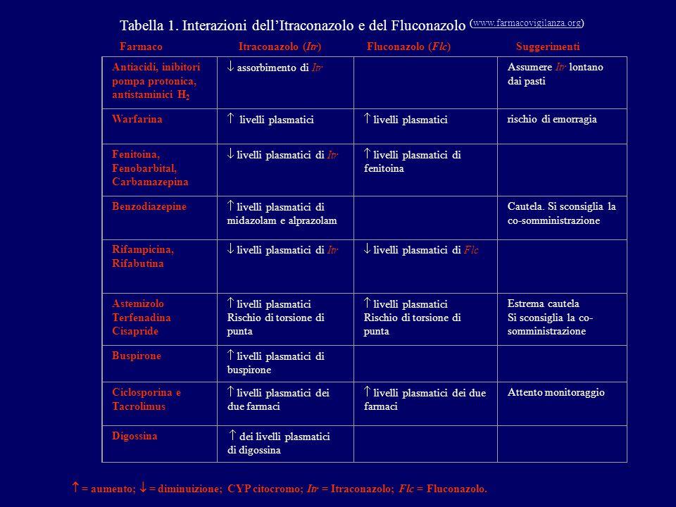 Tabella 1. Interazioni dell'Itraconazolo e del Fluconazolo (www