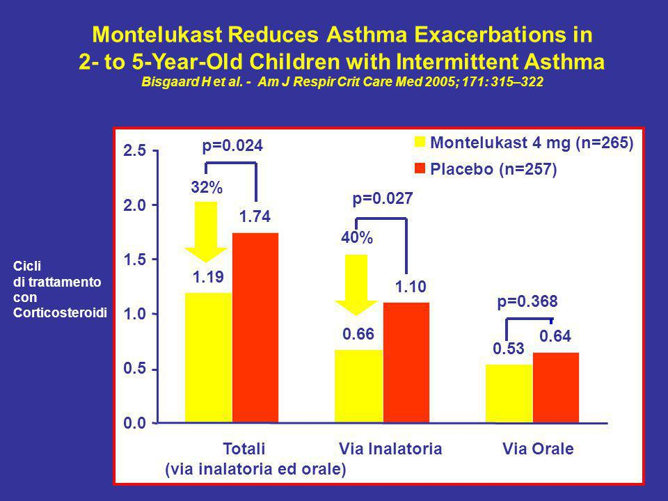 Montelukast Reduces Asthma Exacerbations in