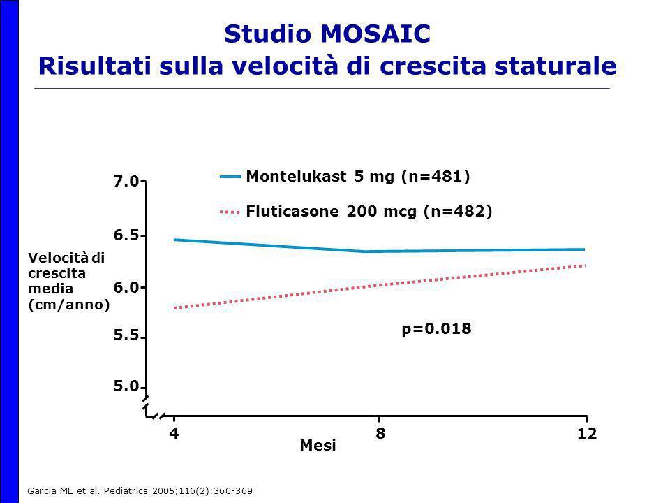 Studio MOSAIC Risultati sulla velocità di crescita staturale