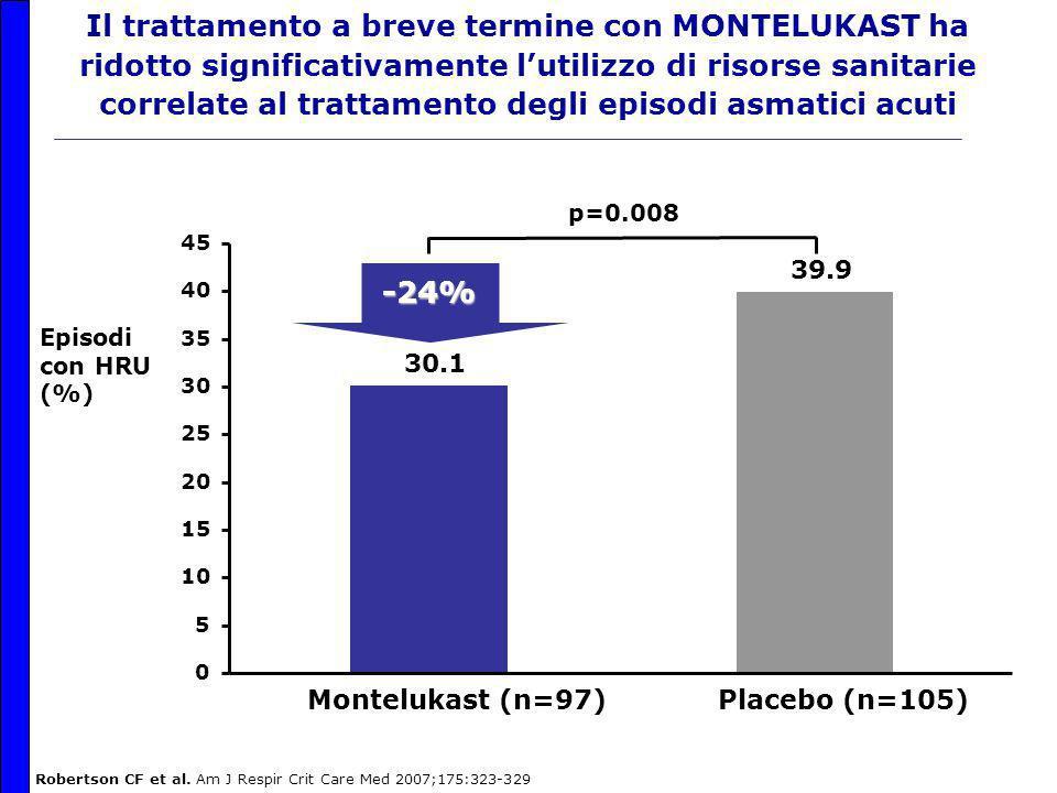 Il trattamento a breve termine con MONTELUKAST ha ridotto significativamente l'utilizzo di risorse sanitarie correlate al trattamento degli episodi asmatici acuti