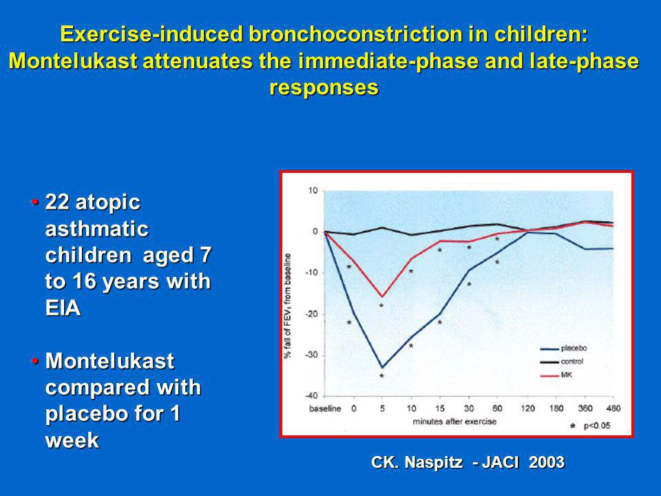 Exercise-induced bronchoconstriction in children: