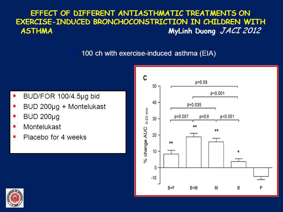 EFFECT OF DIFFERENT ANTIASTHMATIC TREATMENTS ON EXERCISE-INDUCED BRONCHOCONSTRICTION IN CHILDREN WITH ASTHMA MyLinh Duong JACI 2012