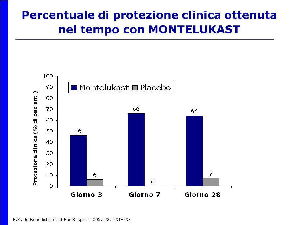 Percentuale di protezione clinica ottenuta nel tempo con MONTELUKAST