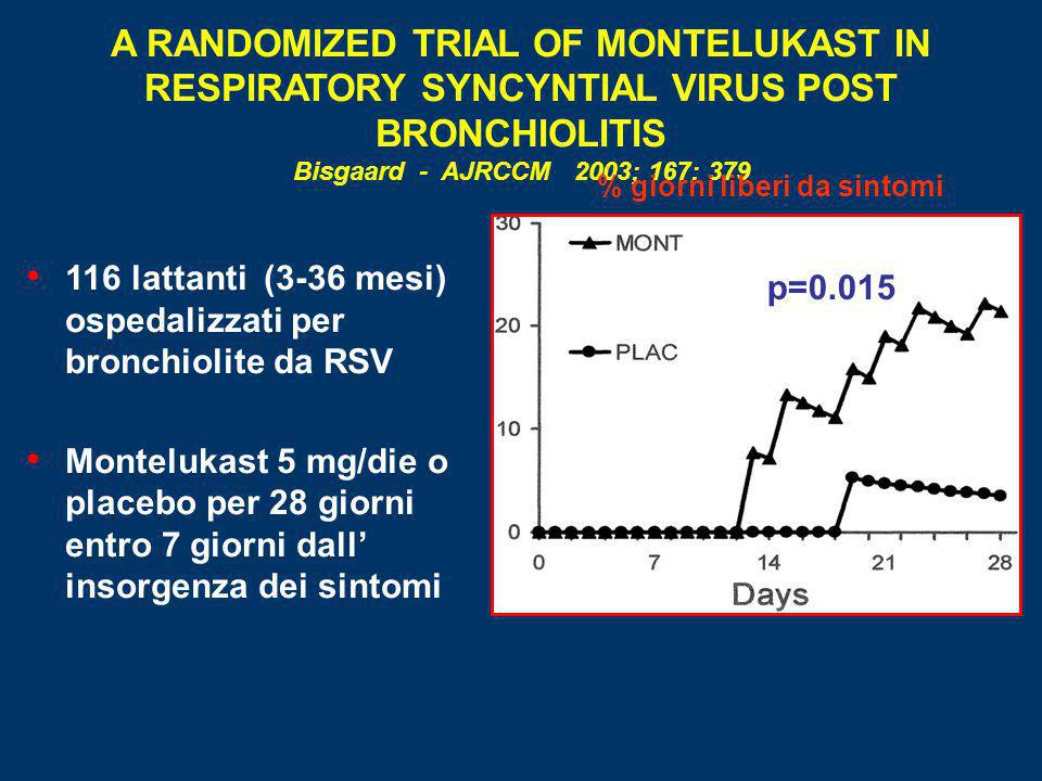 A RANDOMIZED TRIAL OF MONTELUKAST IN RESPIRATORY SYNCYNTIAL VIRUS POST BRONCHIOLITIS