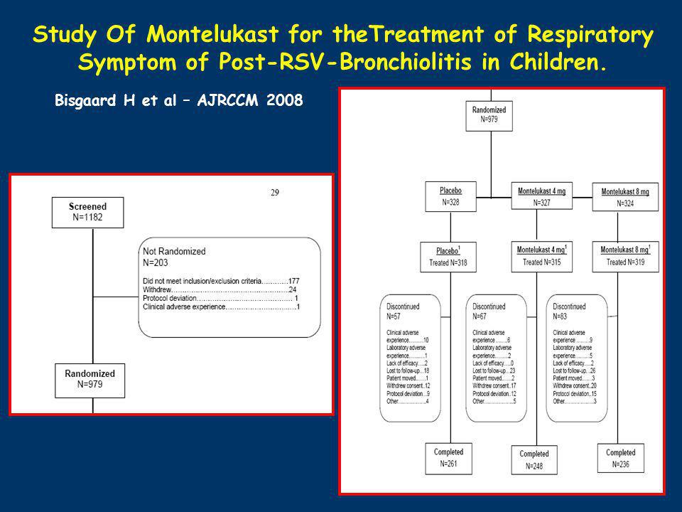 Study Of Montelukast for theTreatment of Respiratory