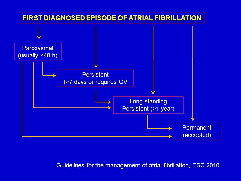 FIRST DIAGNOSED EPISODE OF ATRIAL FIBRILLATION