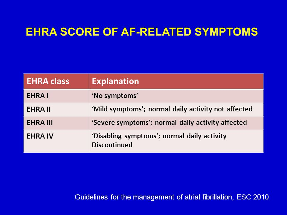 EHRA SCORE OF AF-RELATED SYMPTOMS