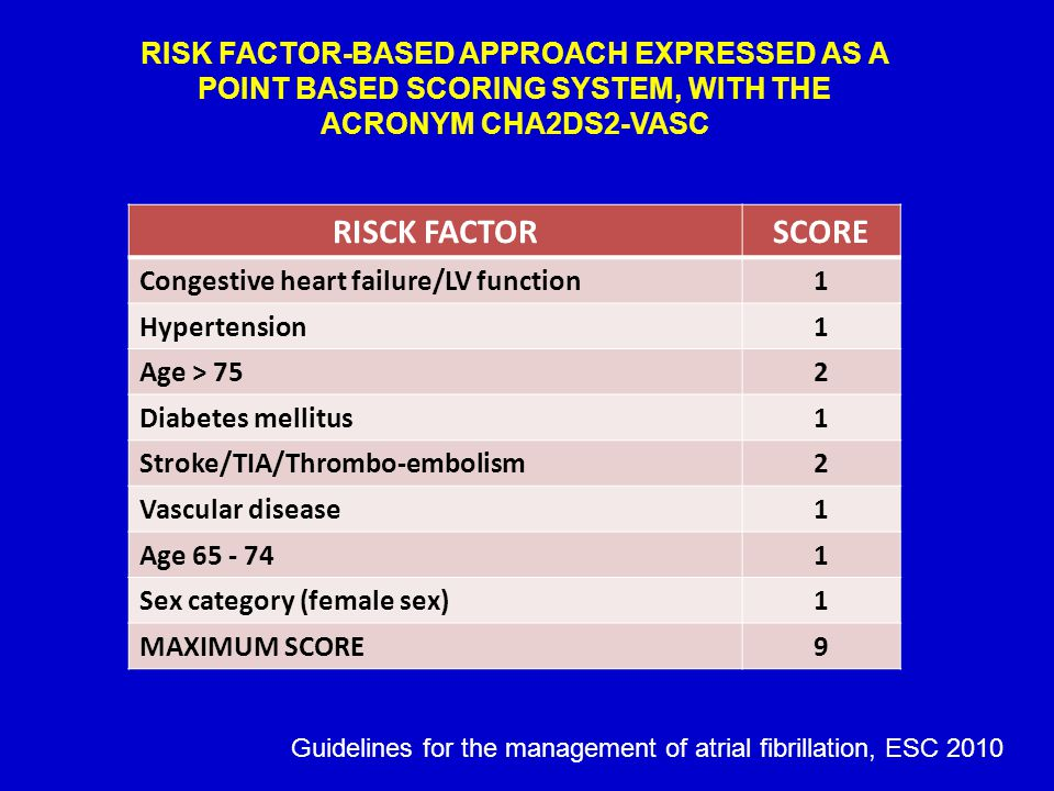 RISK FACTOR-BASED APPROACH EXPRESSED AS A POINT BASED SCORING SYSTEM, WITH THE ACRONYM CHA2DS2-VASC