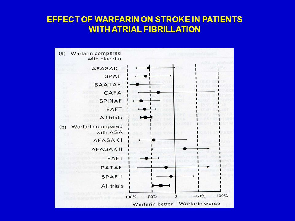 EFFECT OF WARFARIN ON STROKE IN PATIENTS WITH ATRIAL FIBRILLATION