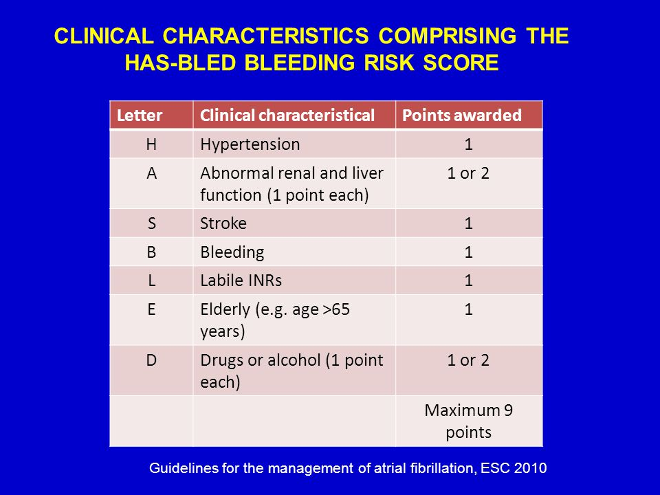 CLINICAL CHARACTERISTICS COMPRISING THE HAS-BLED BLEEDING RISK SCORE