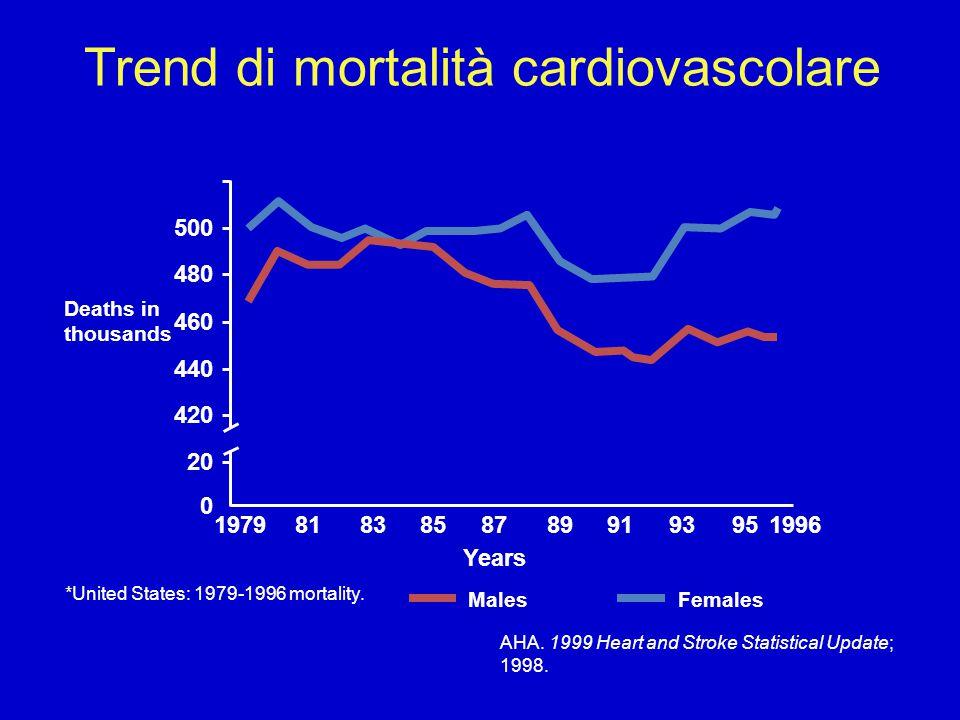 Trend di mortalità cardiovascolare