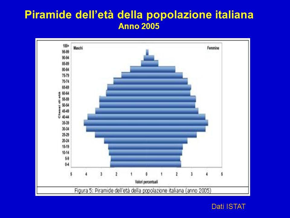 Piramide dell'età della popolazione italiana