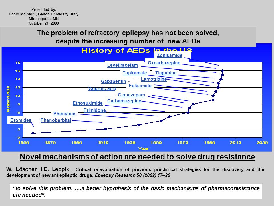 Novel mechanisms of action are needed to solve drug resistance