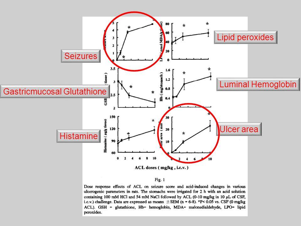 Lipid peroxides Seizures Luminal Hemoglobin Gastricmucosal Glutathione Ulcer area Histamine