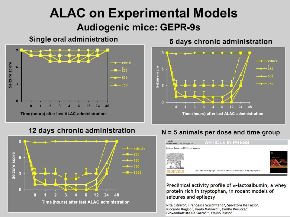 ALAC on Experimental Models