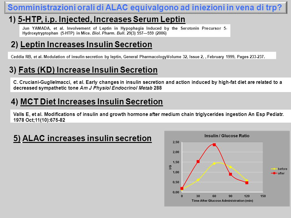 1) 5-HTP, i.p. Injected, Increases Serum Leptin