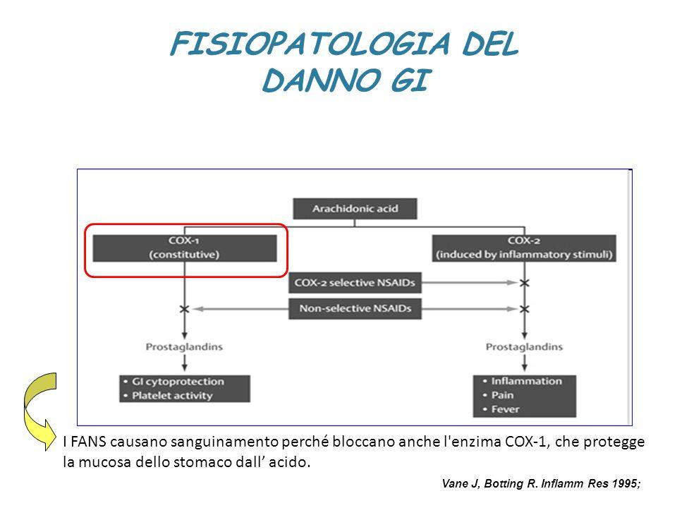 FISIOPATOLOGIA DEL DANNO GI