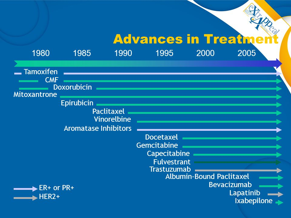 Advances in Treatment 1980 1985 1990 1995 2000 2005 Tamoxifen CMF