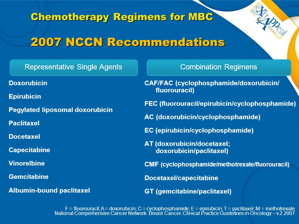 Chemotherapy Regimens for MBC 2007 NCCN Recommendations