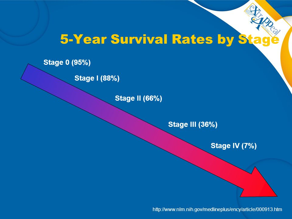 5-Year Survival Rates by Stage