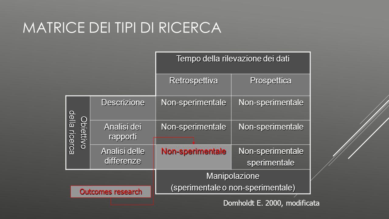 Matrice dei tipi di ricerca