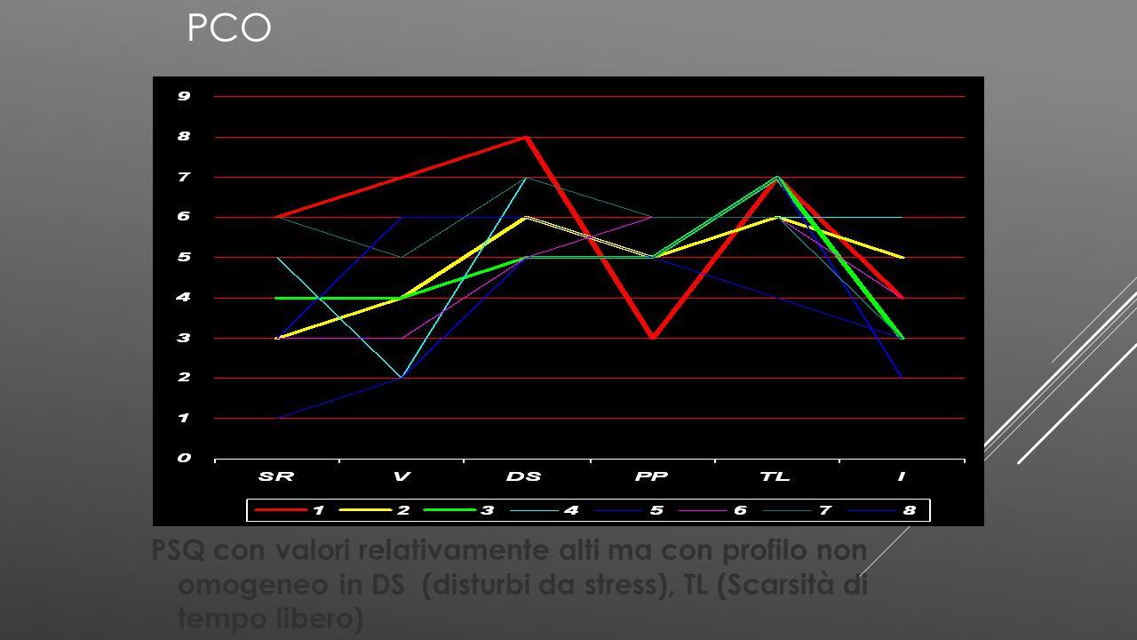 PCO PSQ con valori relativamente alti ma con profilo non omogeneo in DS (disturbi da stress), TL (Scarsità di tempo libero)