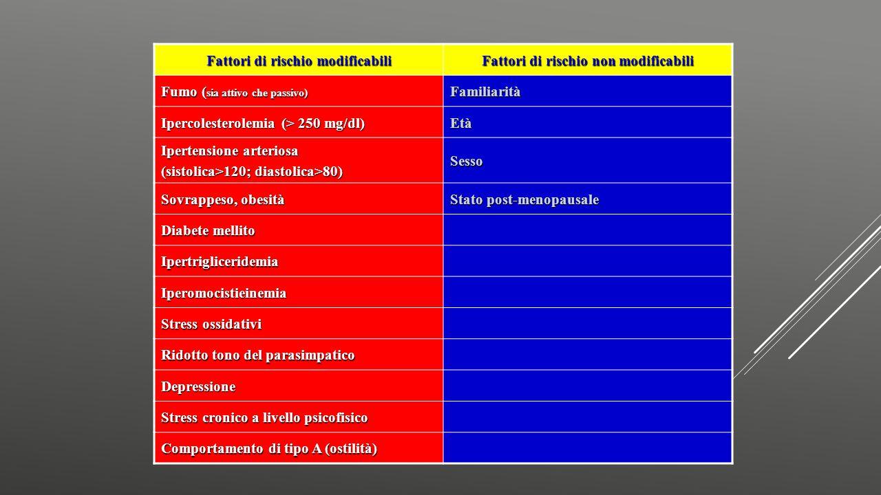 Fattori di rischio modificabili Fattori di rischio non modificabili