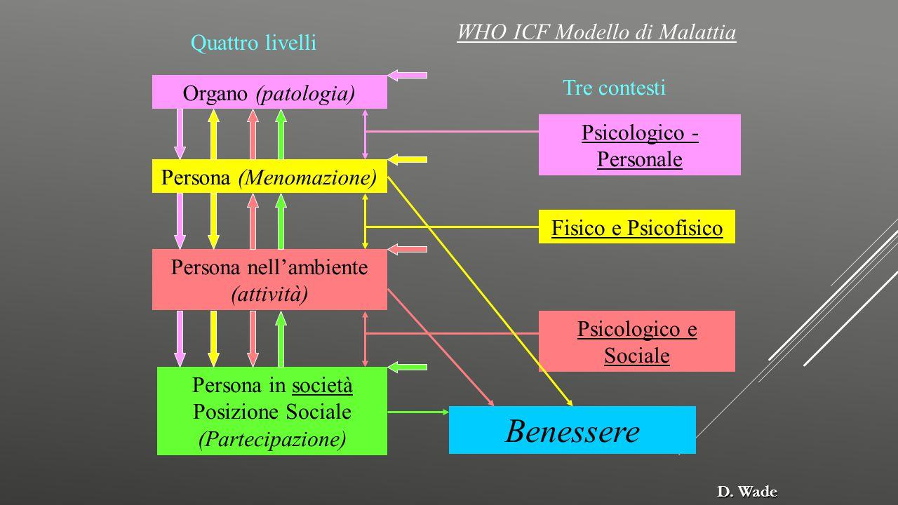 Benessere WHO ICF Modello di Malattia Quattro livelli Tre contesti
