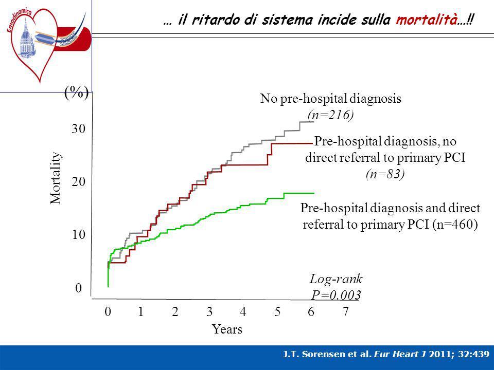 (%) … il ritardo di sistema incide sulla mortalità…!!