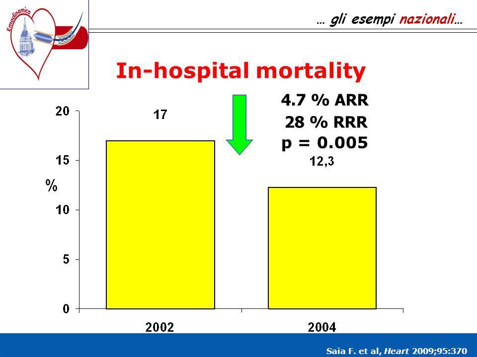 In-hospital mortality