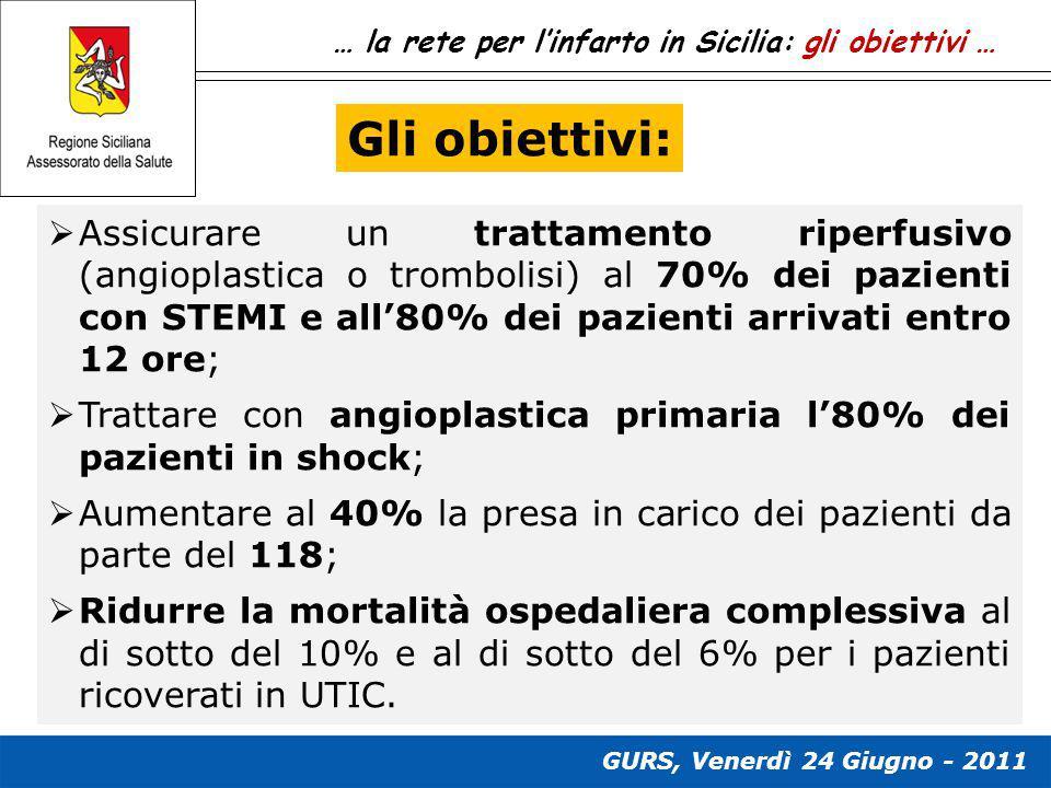 … la rete per l'infarto in Sicilia: gli obiettivi …