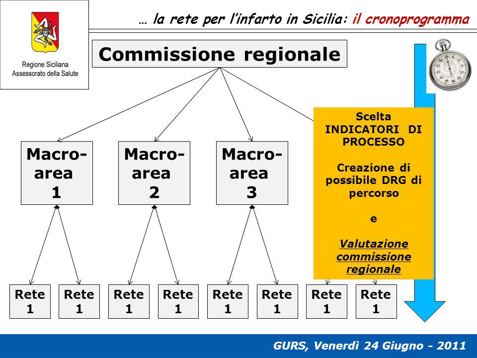 Commissione regionale